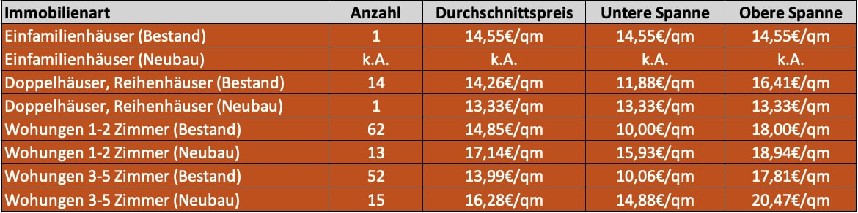 Preise Höhenkirchen
